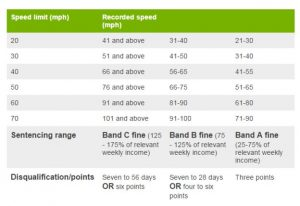 PCO Car Speeding