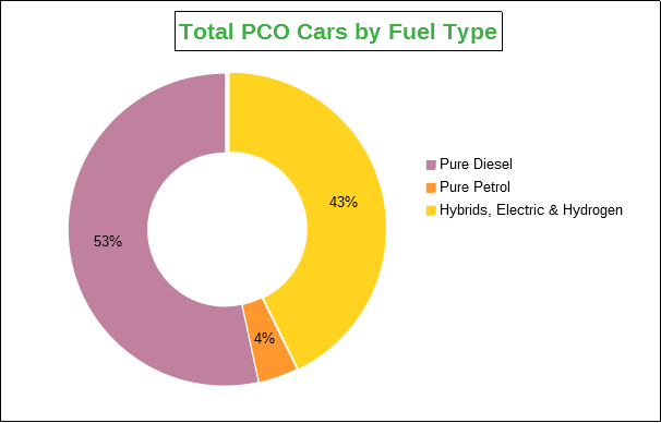 pco electric cars, pco hybrid cars, pco diesel cars
