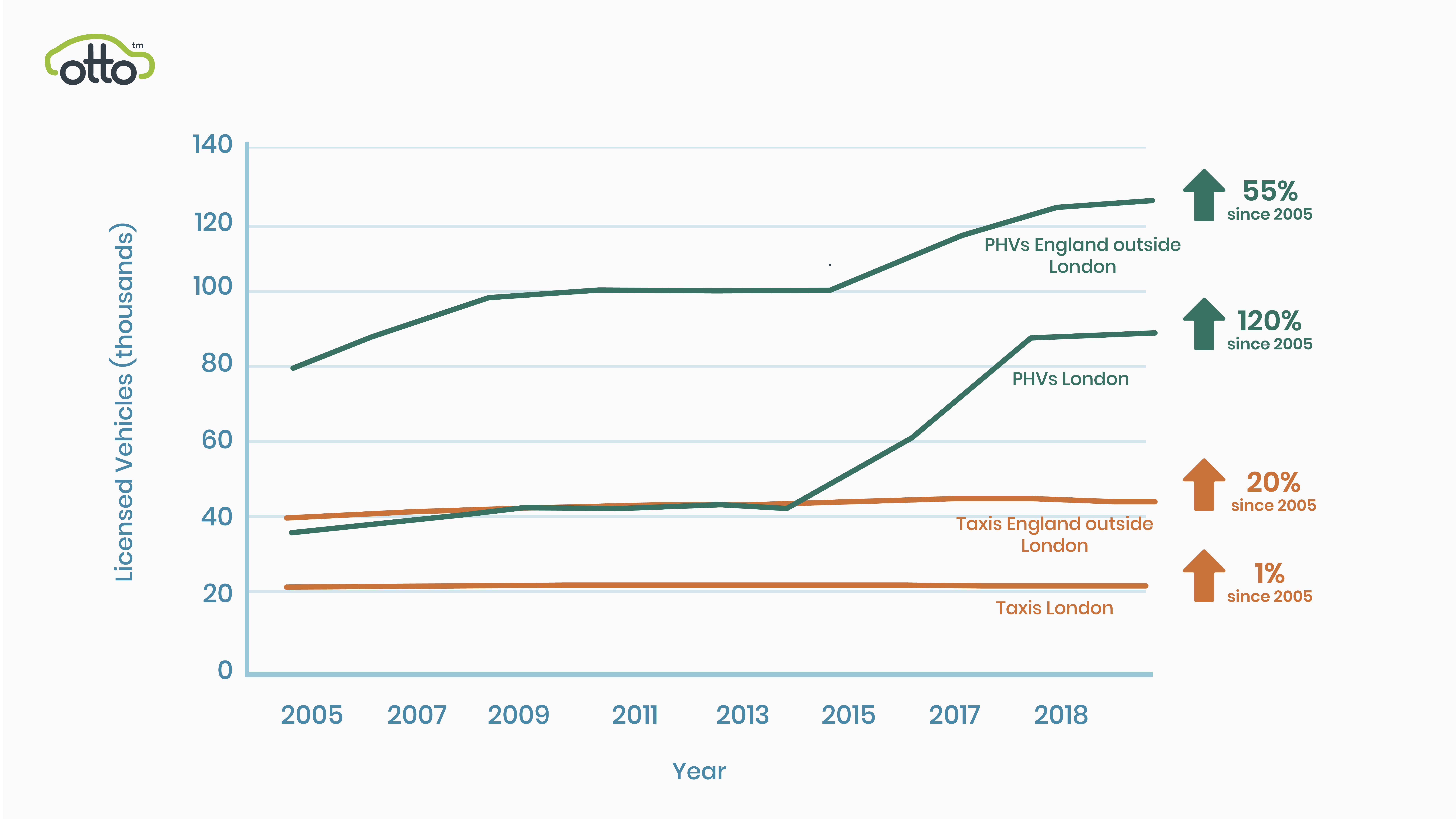 Chart 2 licensed vehicles since 05-01.jpg